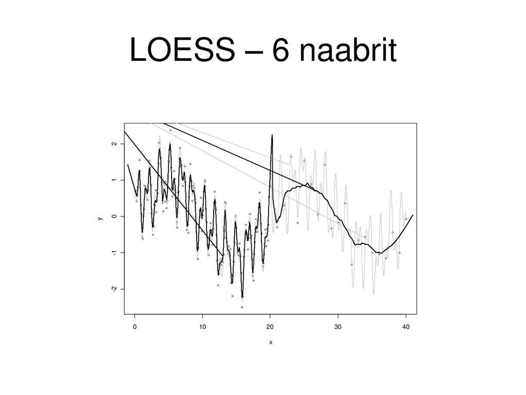 LOESS – 6 naabrit