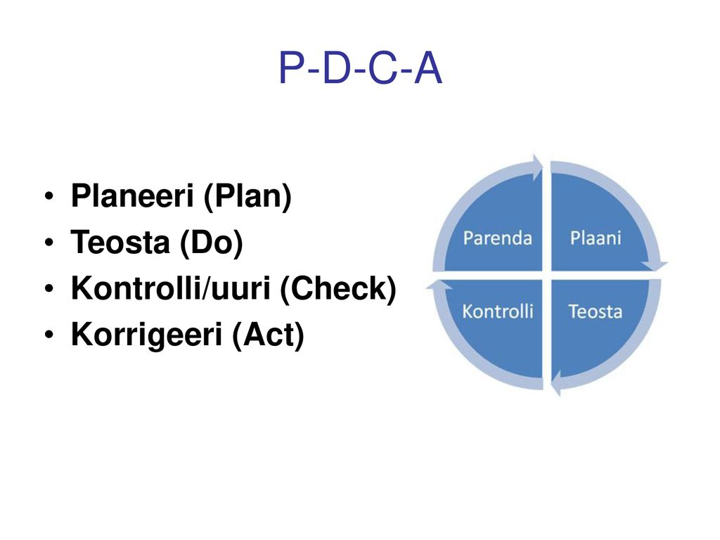 P-D-C-A Planeeri (Plan) Teosta (Do) Kontrolli/uuri (Check)